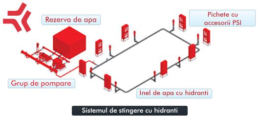 Sistemul de stingere cu hidranti