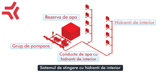 Sistemul de stingere cu hidranti de interior